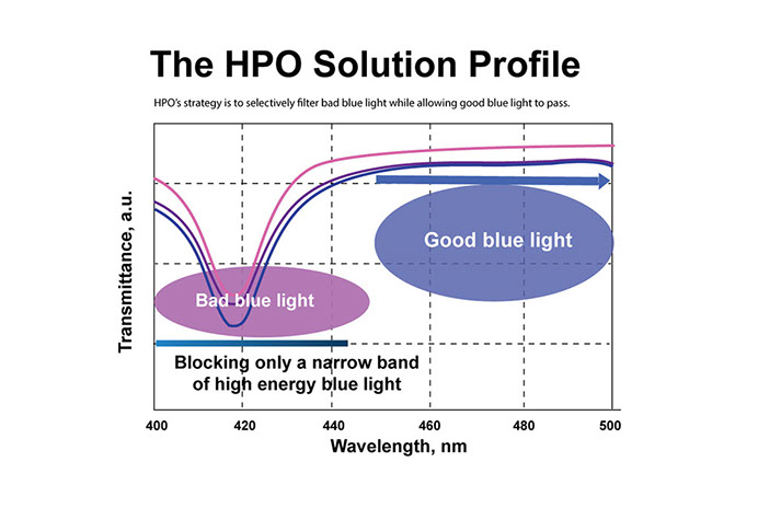 The HPO Solution Profile